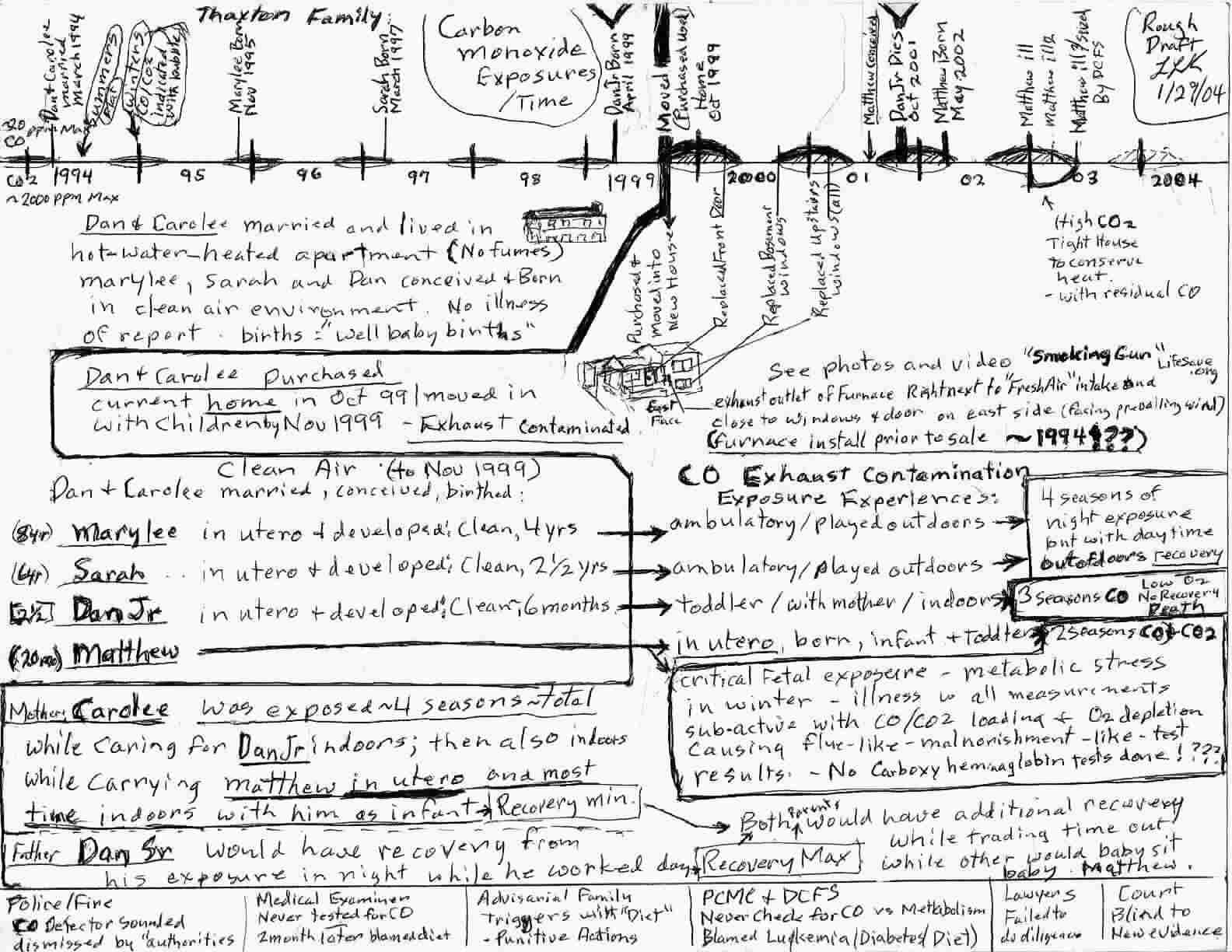 Time line chart - Original rough draft - TLR 1/27/04
